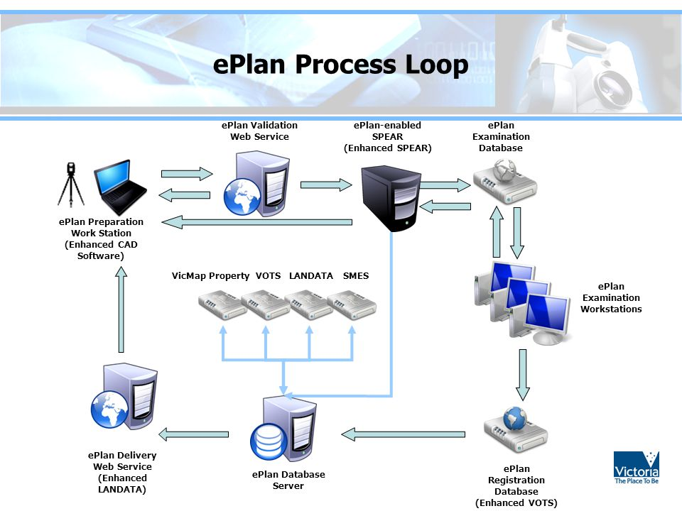 Introduction to ePlan Technical Aspect - ppt video online