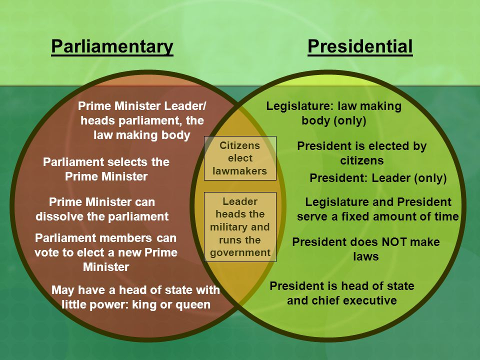 the virtues and failures of parliamentary and presidential systems Because presidential government entrusts authority and ultimate responsibility to a single person, it is regarded as inherently unstable failures can lead to a rejection of the symbol of authority but in the case of a parliamentary system power is more diversified.