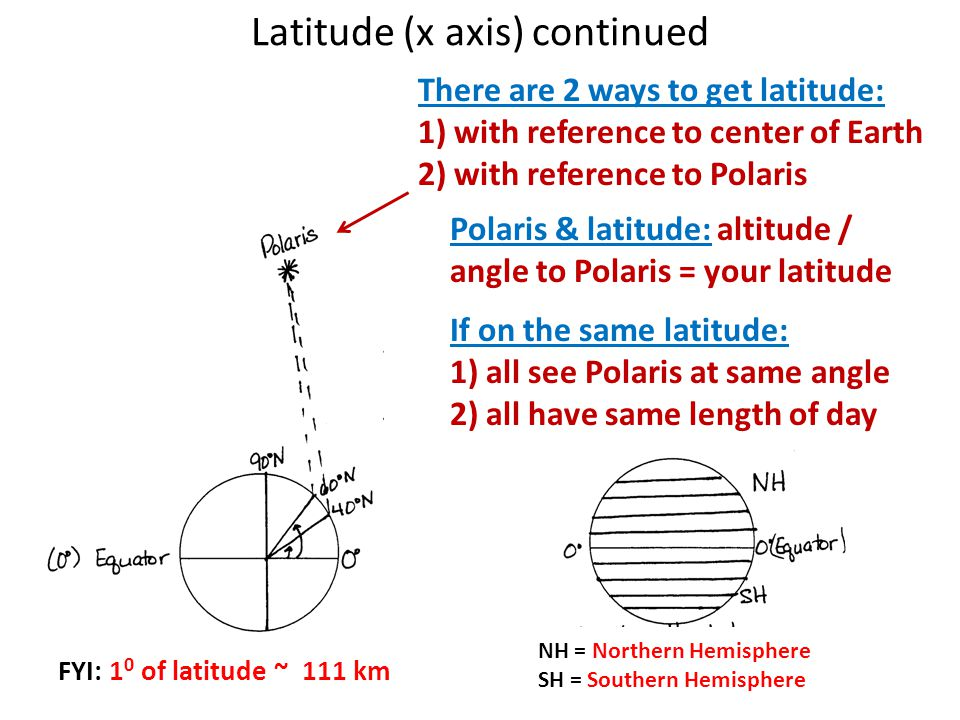 Latitude (x axis) continued