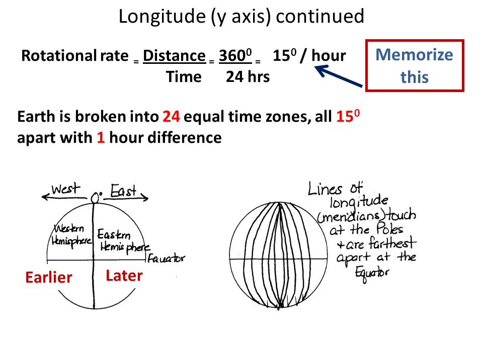 Longitude (y axis) continued