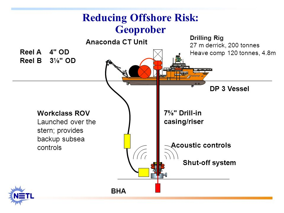 Reducing Offshore Risk: Geoprober