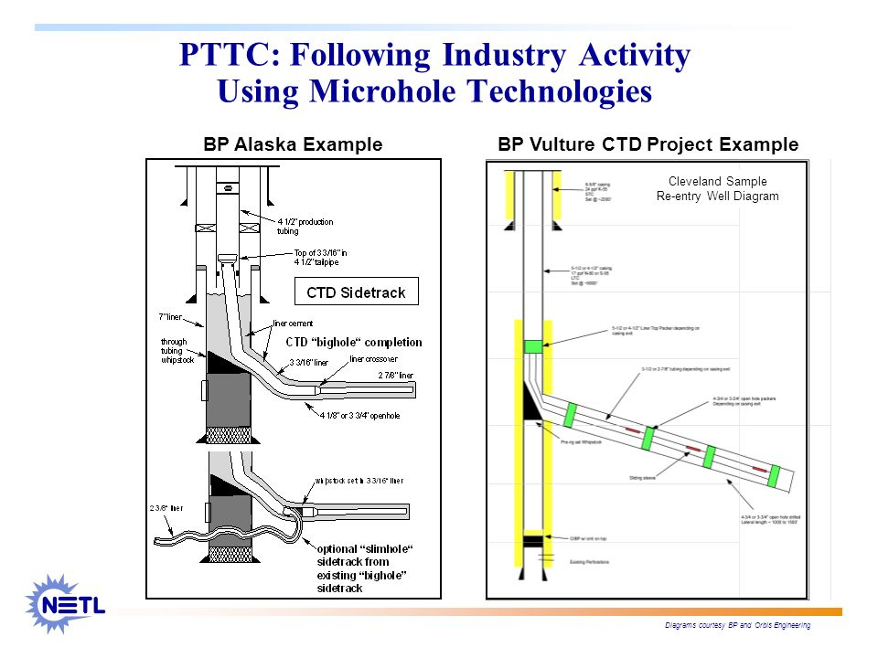 PTTC: Following Industry Activity Using Microhole Technologies