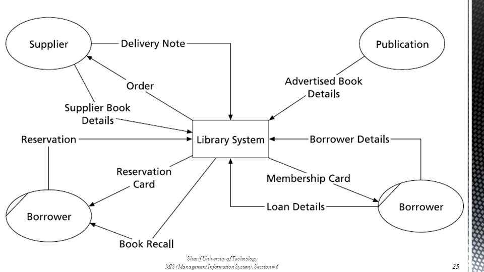 Mis management information system ppt download 25 information system development system analysis recording the information context diagrams ccuart Gallery
