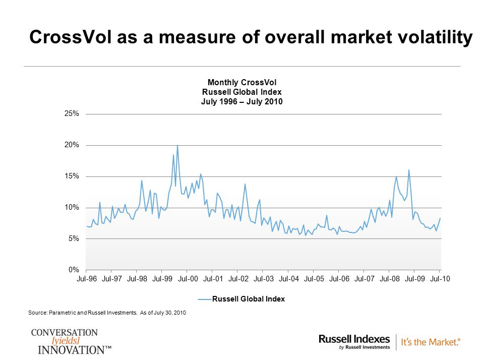 CrossVol as a measure of overall market volatility
