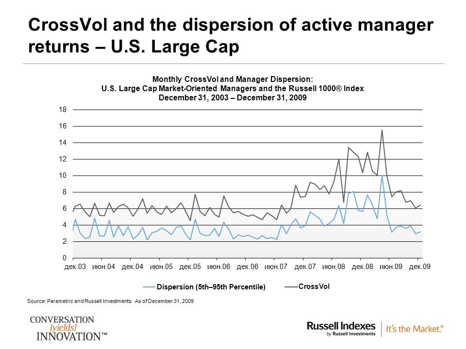 CrossVol and the dispersion of active manager returns – U.S. Large Cap