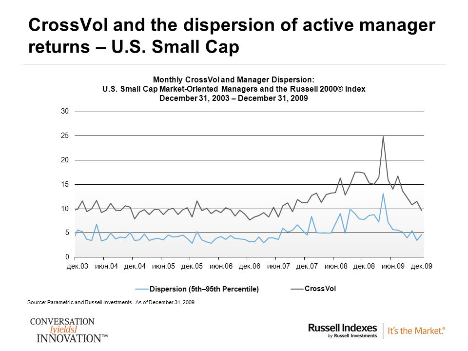 CrossVol and the dispersion of active manager returns – U.S. Small Cap