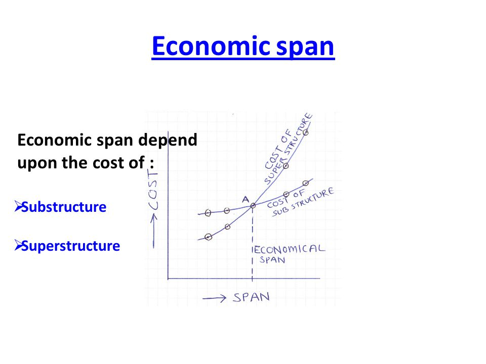 Economic span Economic span depend upon the cost of : Substructure