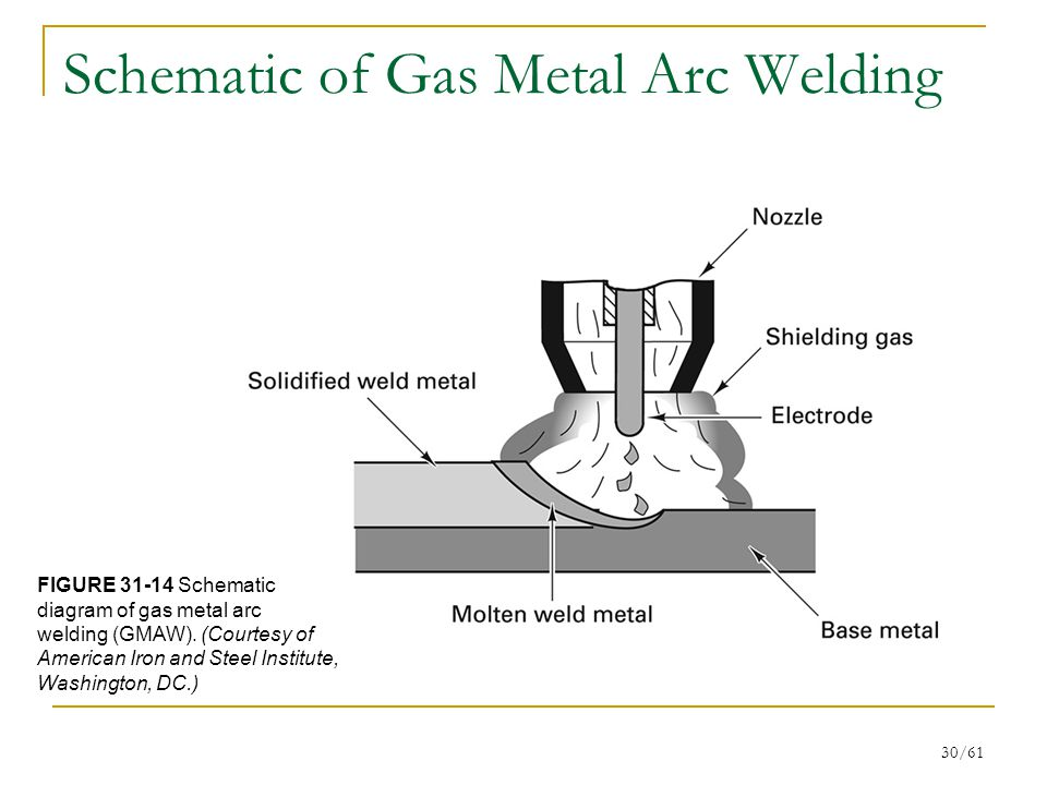 chapter 31 gas flame and arc processes ppt video online download rh slideplayer com spot welding block diagram resistance welding block diagram