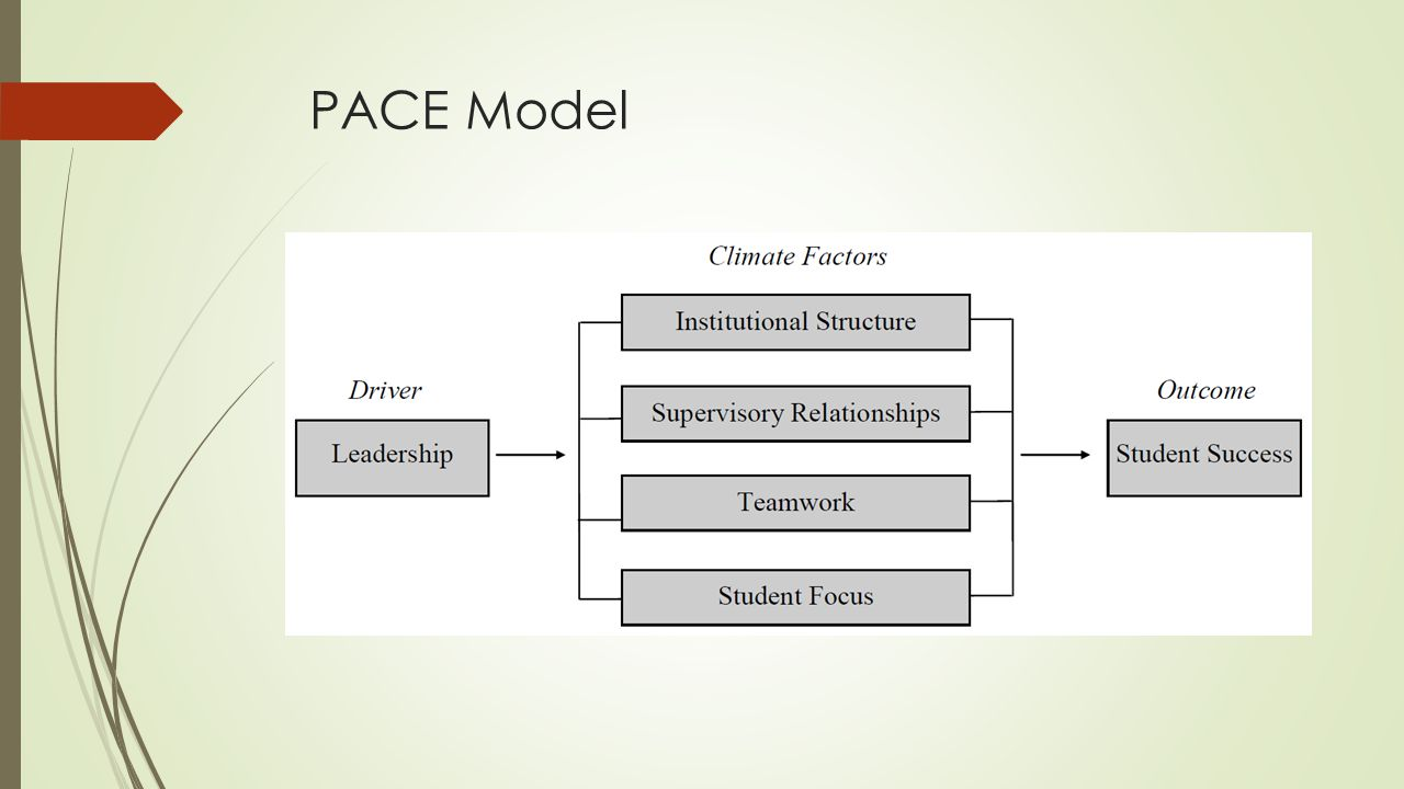 PACE Model
