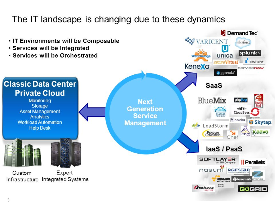 The IT landscape is changing due to these dynamics