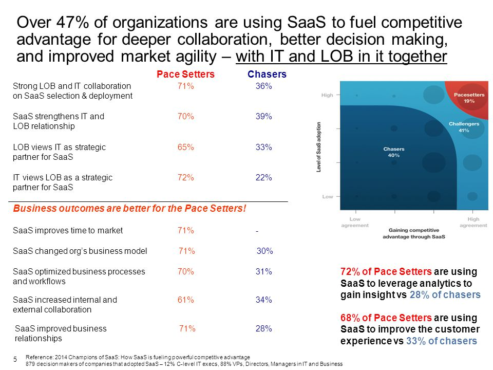 Over 47% of organizations are using SaaS to fuel competitive advantage for deeper collaboration, better decision making, and improved market agility – with IT and LOB in it together