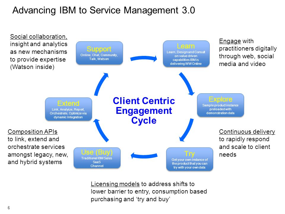 Client Centric Engagement Cycle