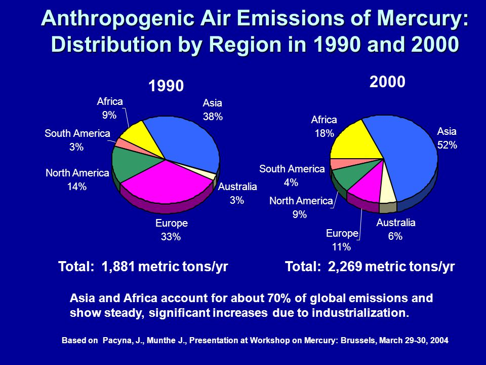 Anthropogenic Air Emissions of Mercury: Distribution by Region in 1990 and 2000