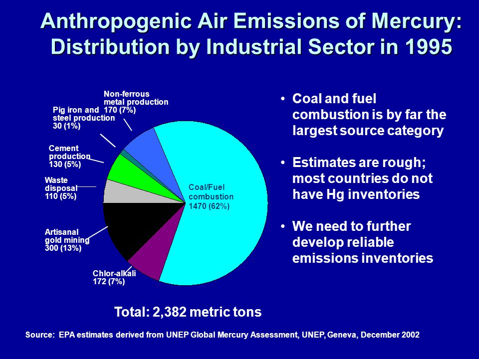 Anthropogenic Air Emissions of Mercury: Distribution by Industrial Sector in 1995