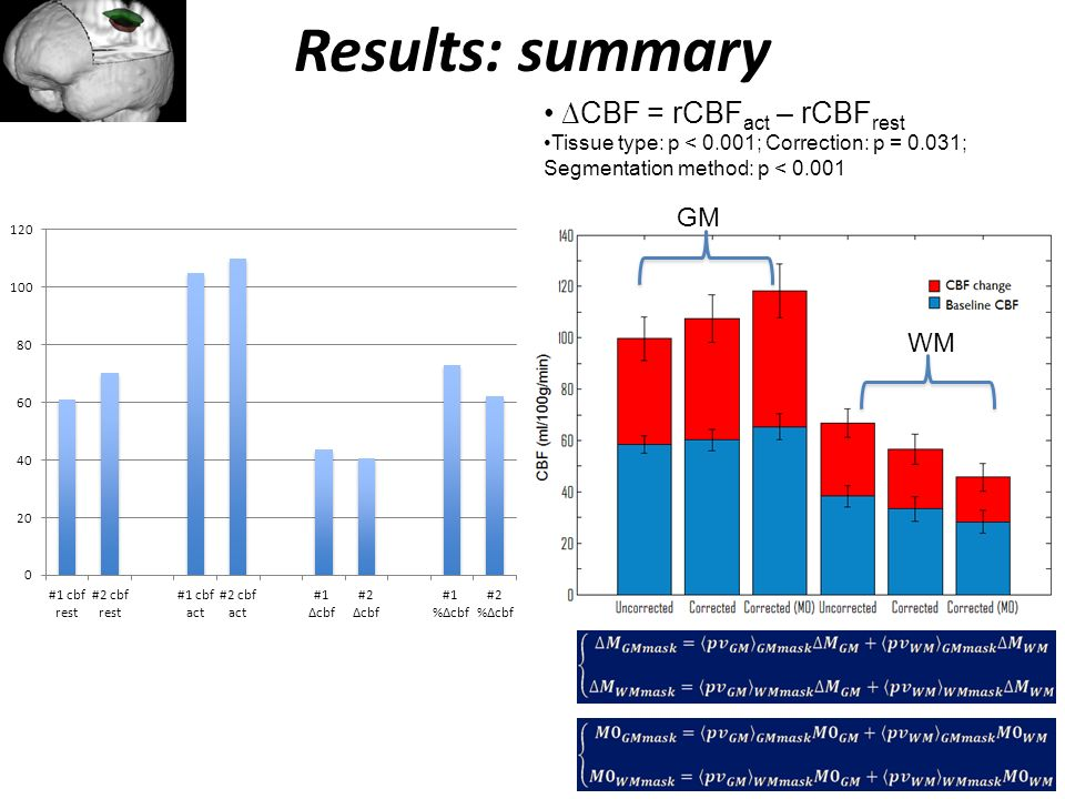 Results: summary ∆CBF = rCBFact – rCBFrest GM WM