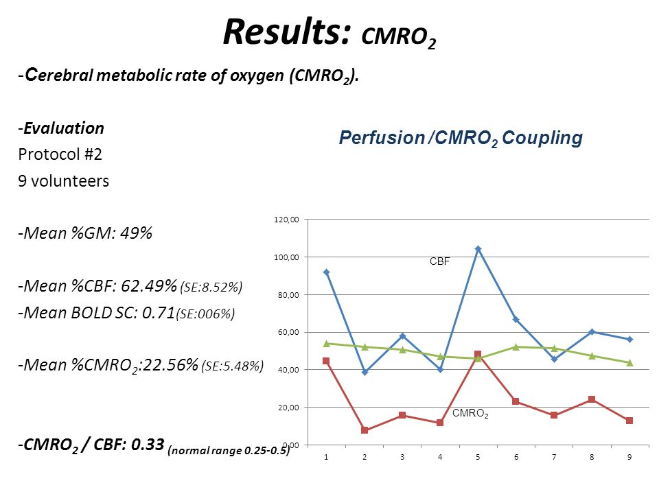Results: CMRO2 Cerebral metabolic rate of oxygen (CMRO2). Evaluation
