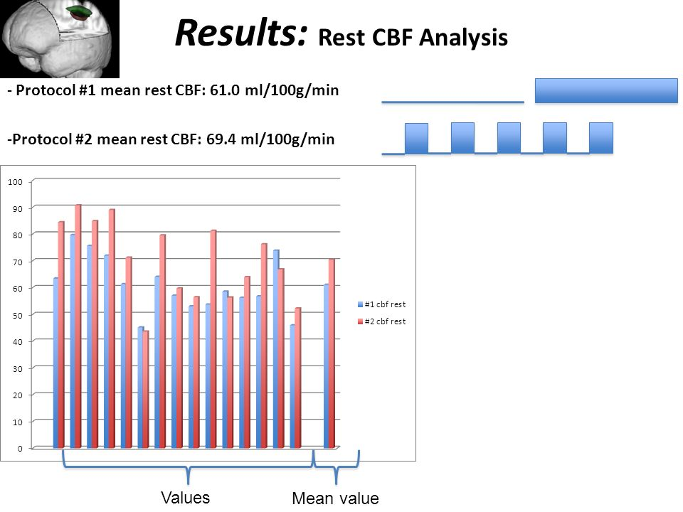 Results: Rest CBF Analysis