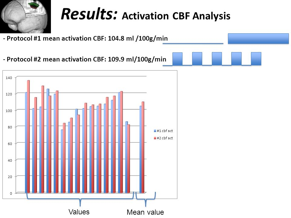 Results: Activation CBF Analysis