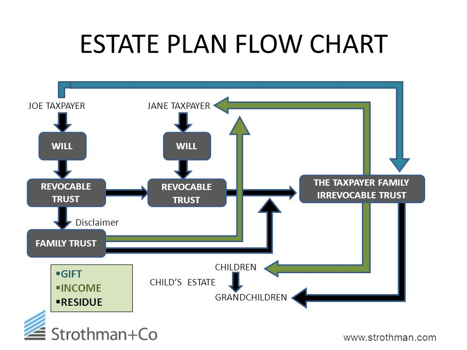 52 THE TAXPAYER FAMILY IRREVOCABLE TRUST ESTATE PLAN FLOW CHART