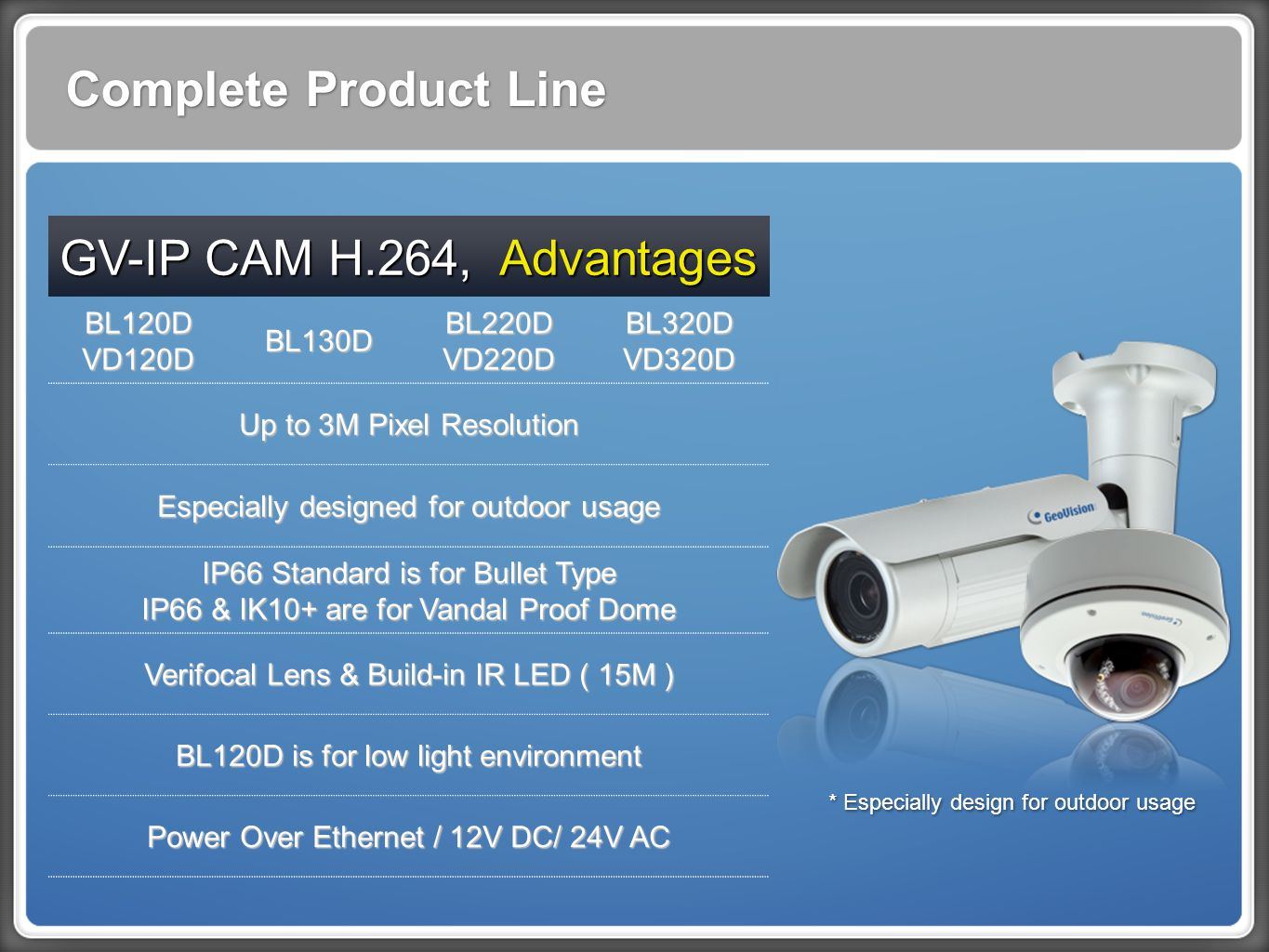 Complete Product Line GV-IP CAM H.264, Advantages BL120D VD120D BL130D