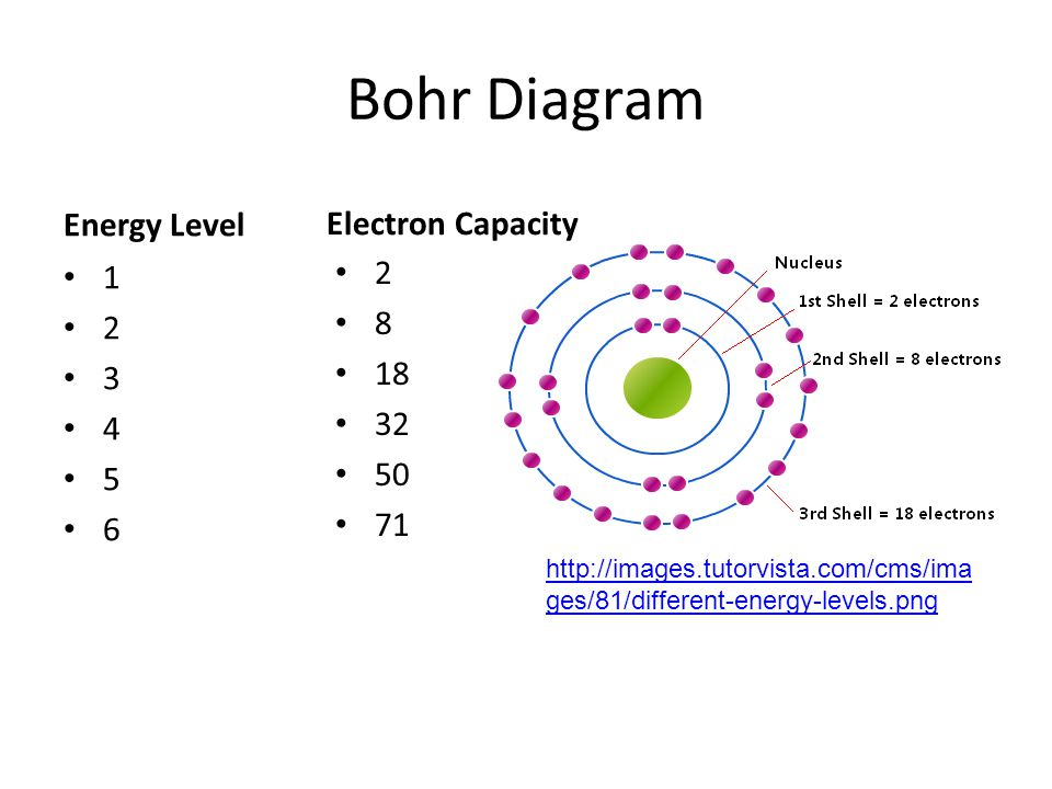 Bohr Model Lewis Structure Ppt Video Online Download Rh Slideplayer Com Bohr  Model Diagrams And Lewis