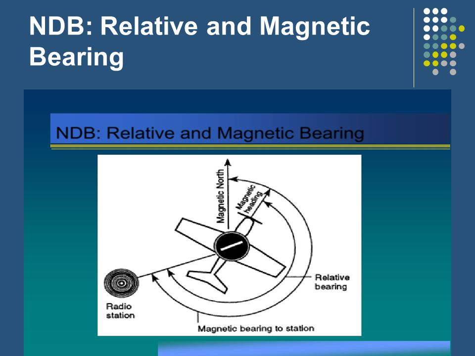 NDB: Relative and Magnetic Bearing