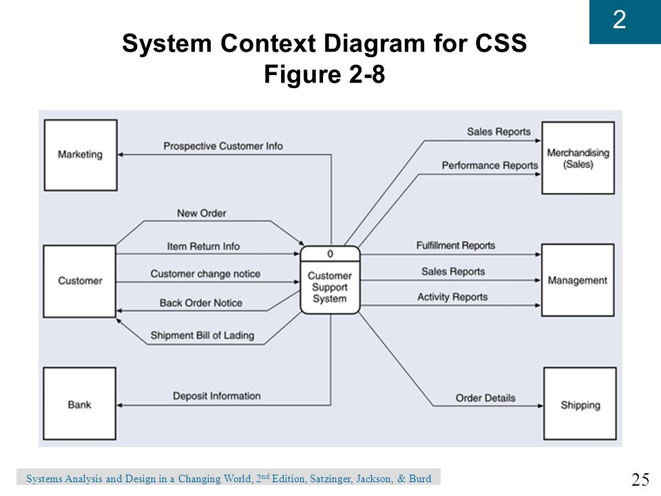 Chapter 2 the analyst as a project manager ppt video online download 25 system context diagram ccuart Images