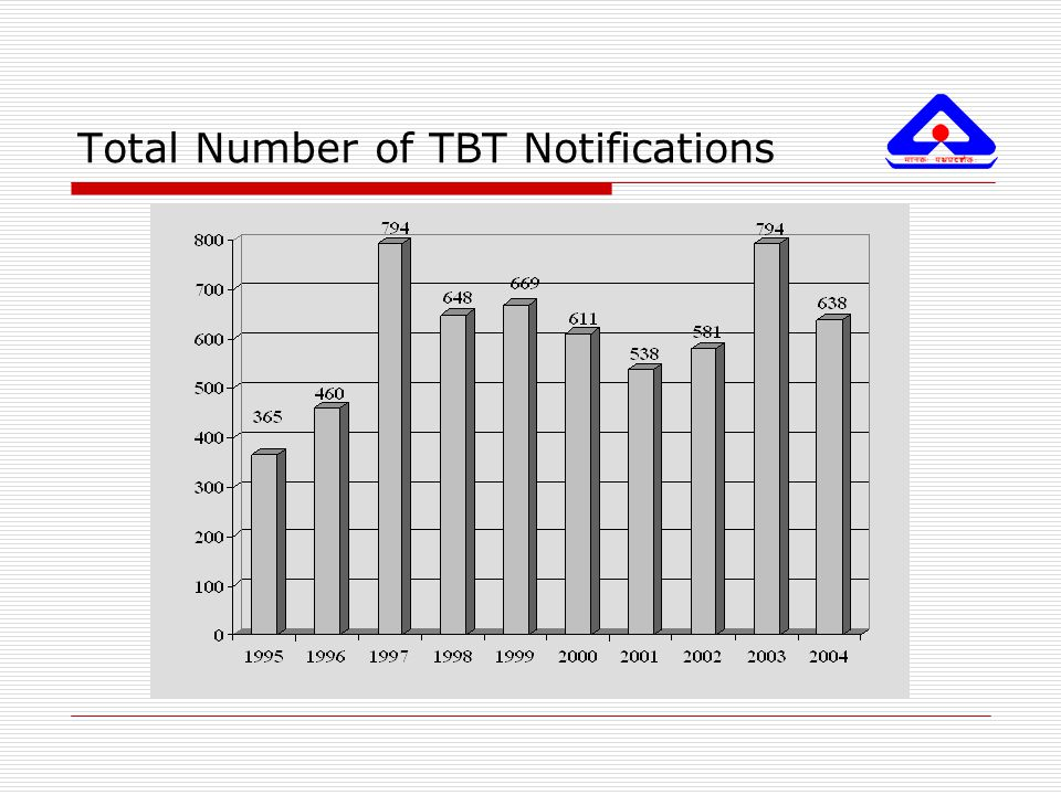 Total Number of TBT Notifications