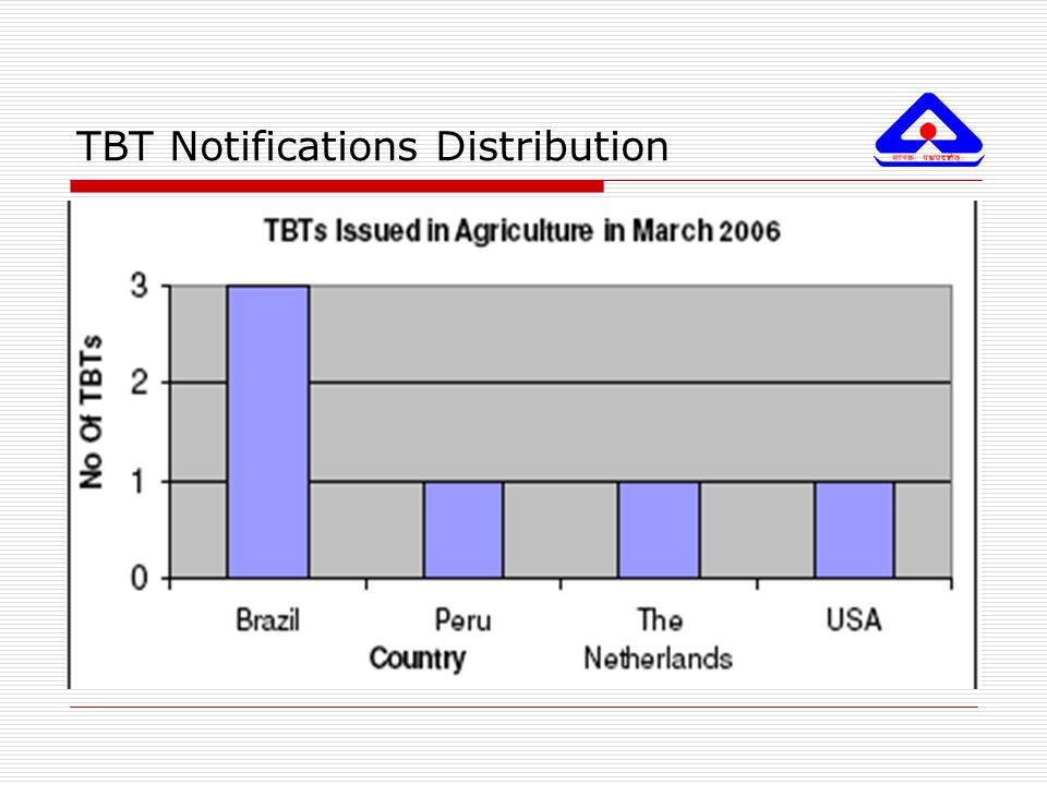 TBT Notifications Distribution