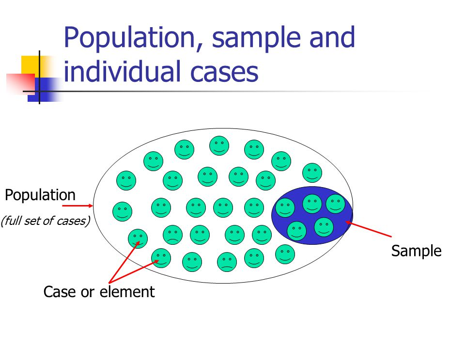 Population, sample and individual cases