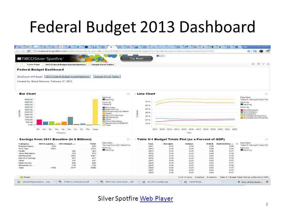 Data Science With Spotfire for Opening Government Data for