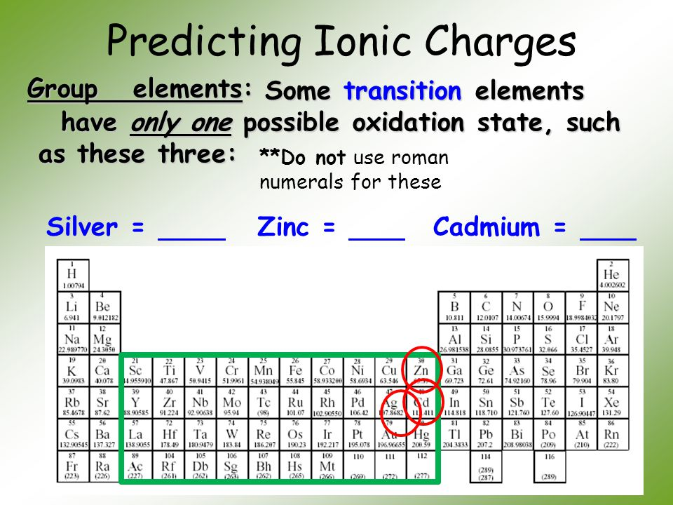 Ionic charges on periodic table choice image periodic table of unit 5 chemical names and formulas ppt video online download urtaz Images