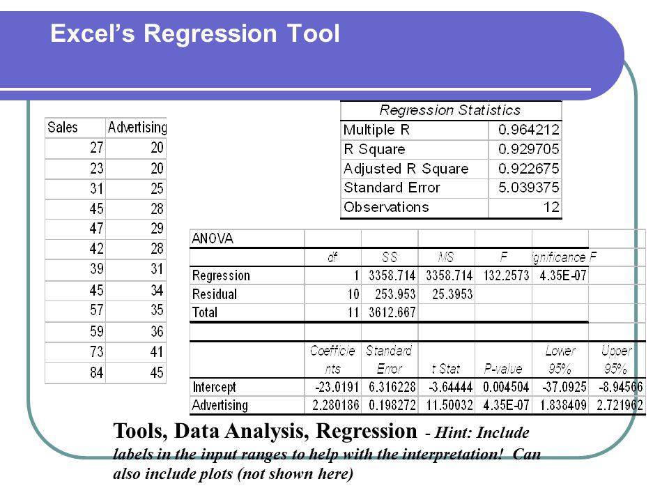 Excel's Regression Tool