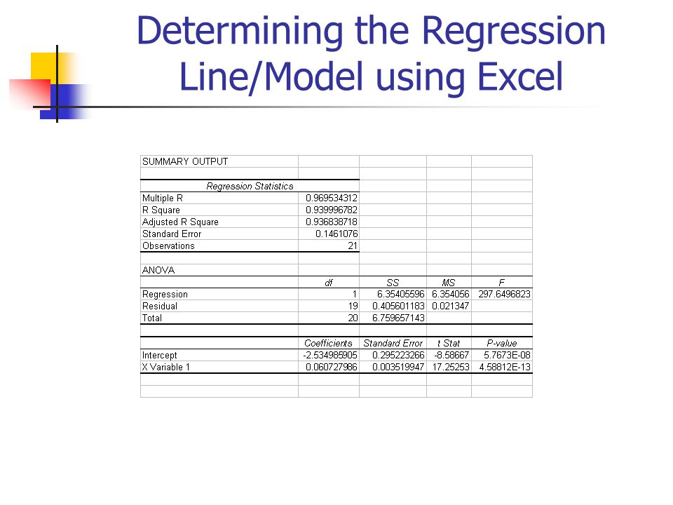 Determining the Regression Line/Model using Excel