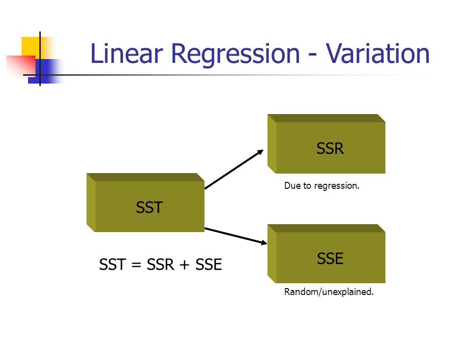 Linear Regression - Variation