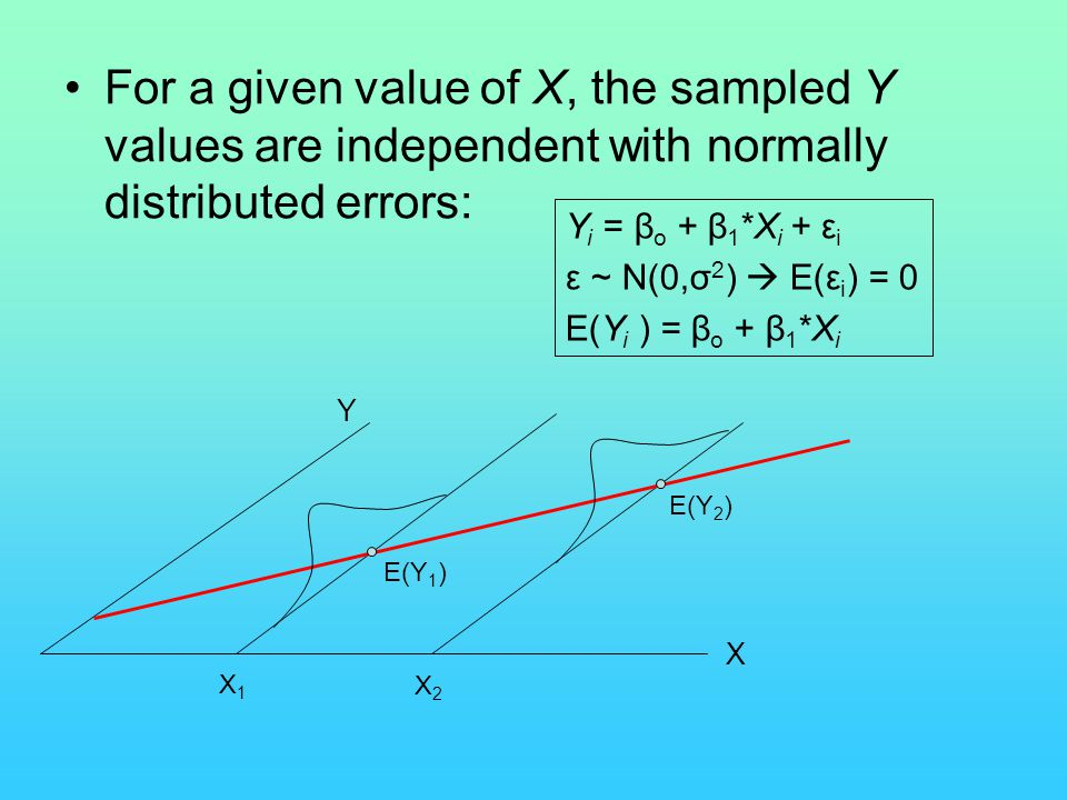 For a given value of X, the sampled Y values are independent with normally distributed errors:
