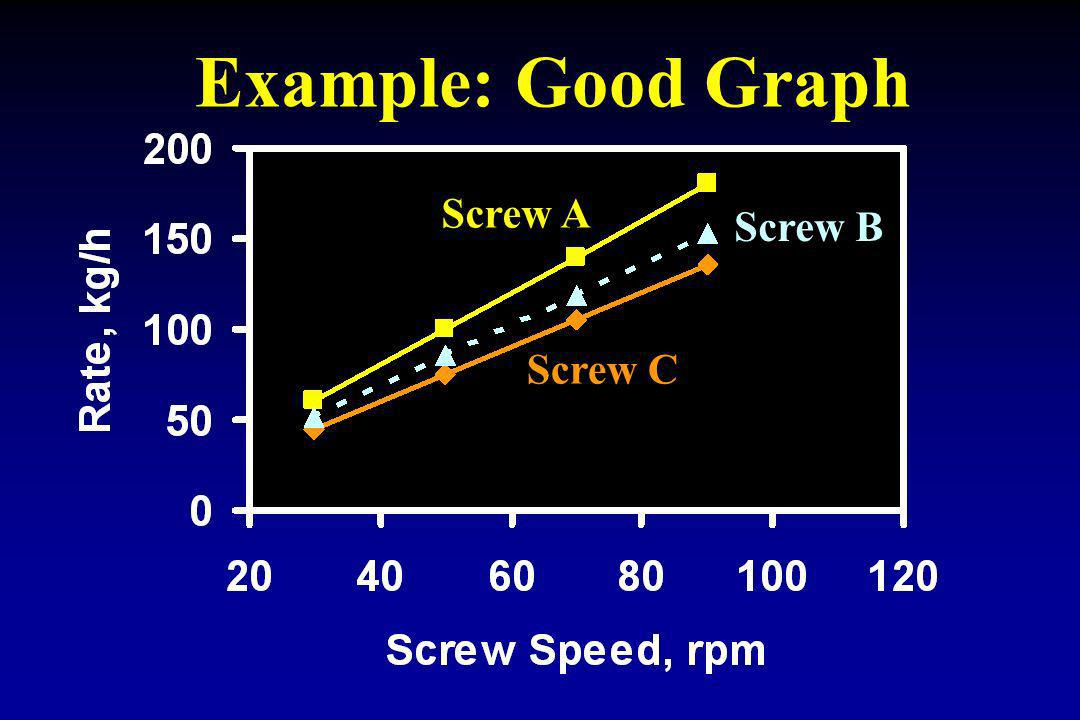 Example: Good Graph Screw A Screw B Screw C