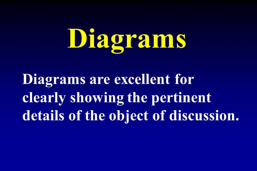 Diagrams Diagrams are excellent for clearly showing the pertinent details of the object of discussion.