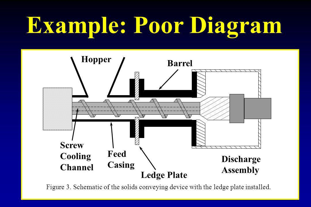 Example: Poor Diagram Hopper Barrel Screw Cooling Feed Channel Casing