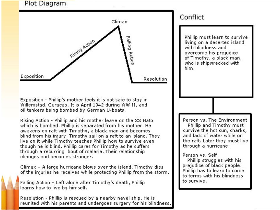 City of ember plot diagram explore schematic wiring diagram story elements ppt video online download rh slideplayer com elements of plot diagram elements of plot diagram city of ember ccuart Images