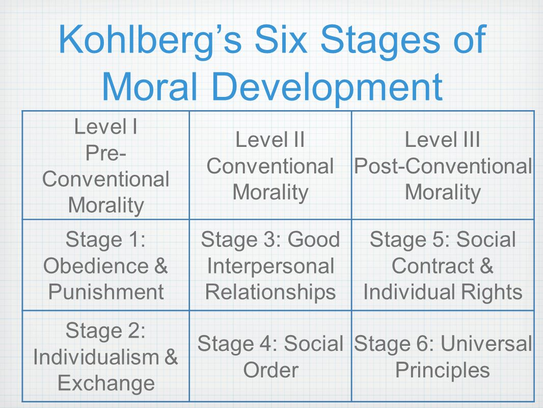 kohlberg s moral stages theory Kohlberg believedand was able to demonstrate through studiesthat people progressed in their moral reasoning (ie, in their bases for ethical behavior) through a series of stages he believed that there were six identifiable stages which could be more generally classified into three levels.