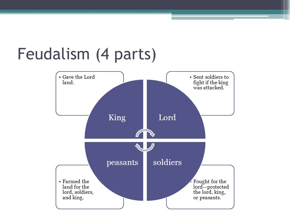 Feudalism (4 parts) King Gave the Lord land. Lord