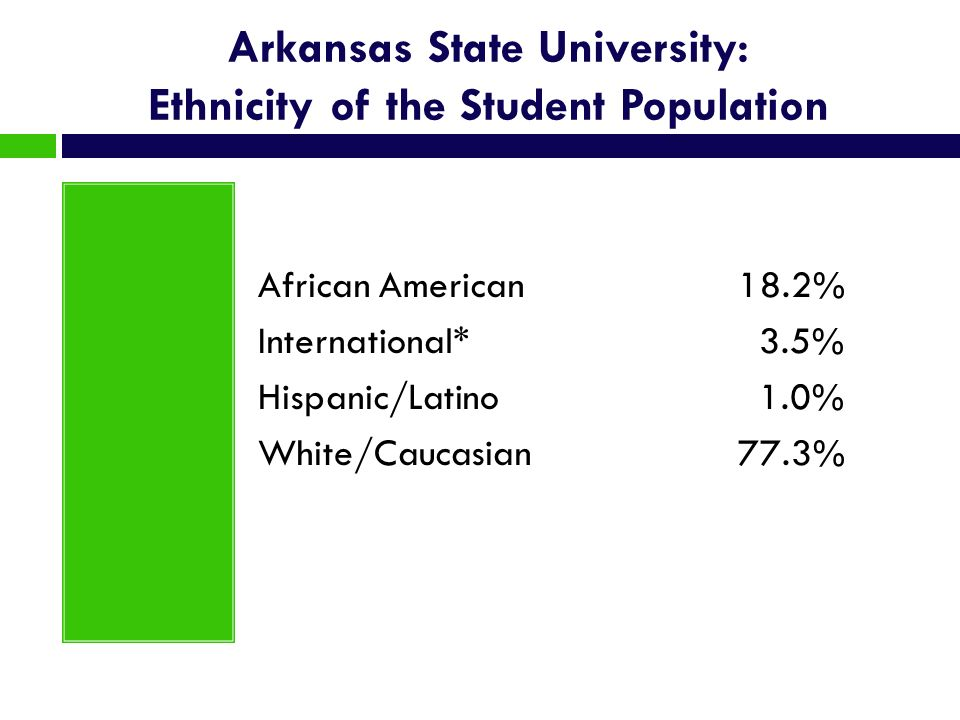 Arkansas State University: Ethnicity of the Student Population