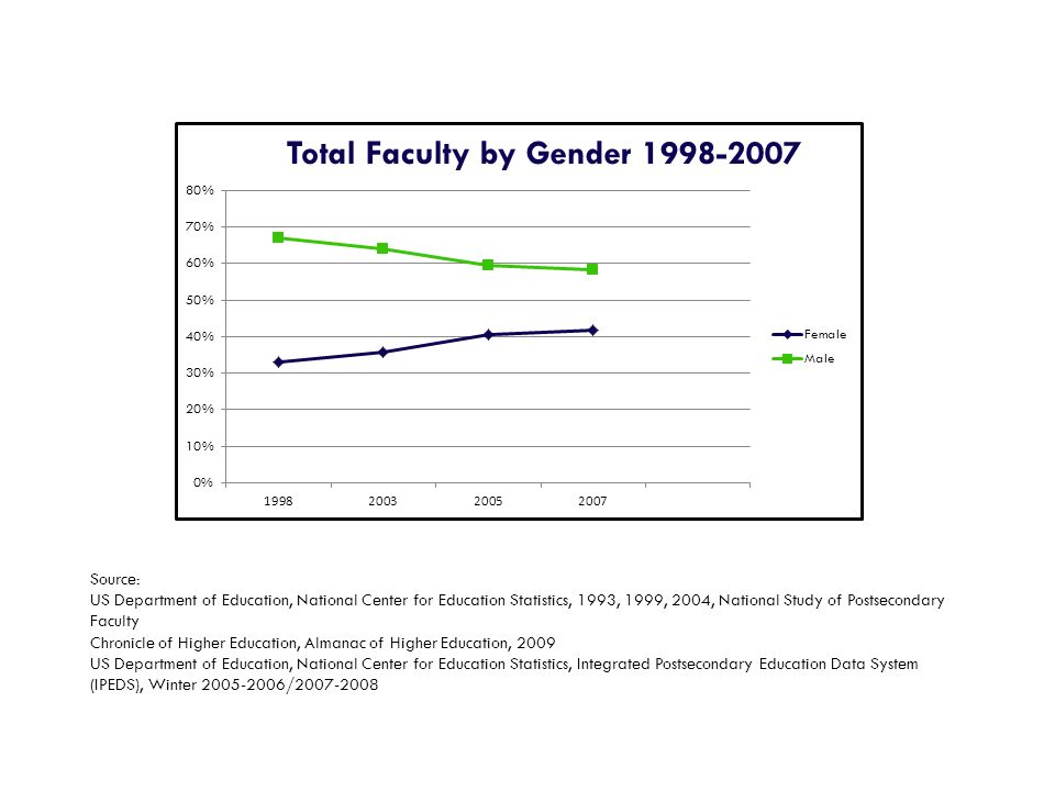 Source: US Department of Education, National Center for Education Statistics, 1993, 1999, 2004, National Study of Postsecondary Faculty.