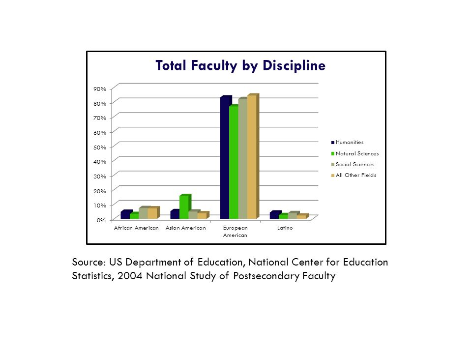 Source: US Department of Education, National Center for Education Statistics, 2004 National Study of Postsecondary Faculty
