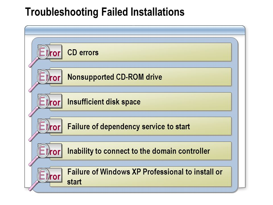 Troubleshooting Failed Installations