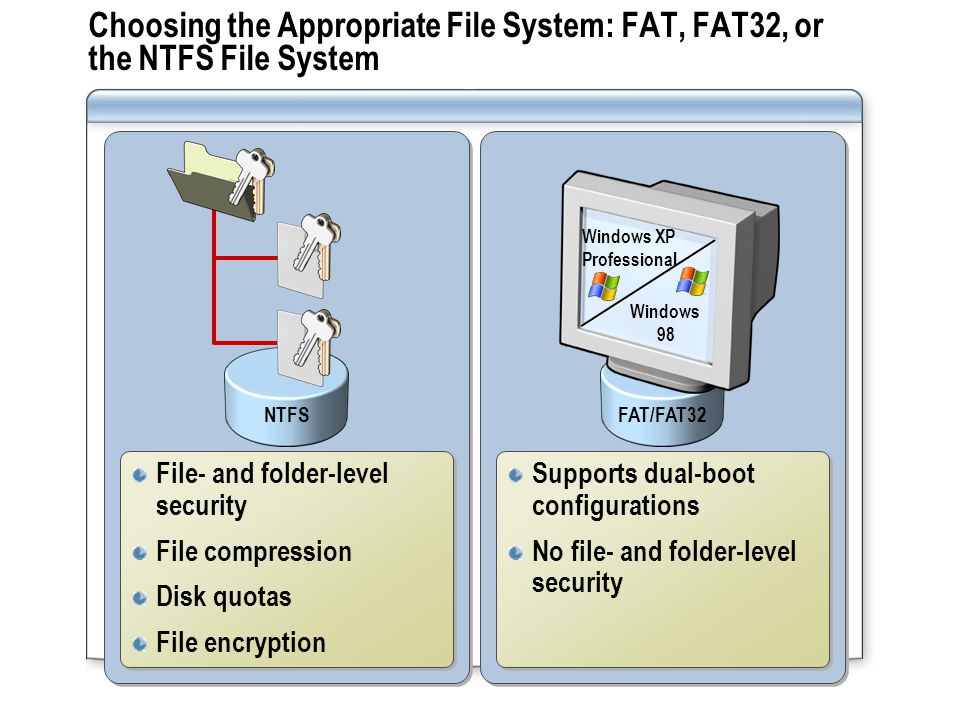 Choosing the Appropriate File System: FAT, FAT32, or the NTFS File System