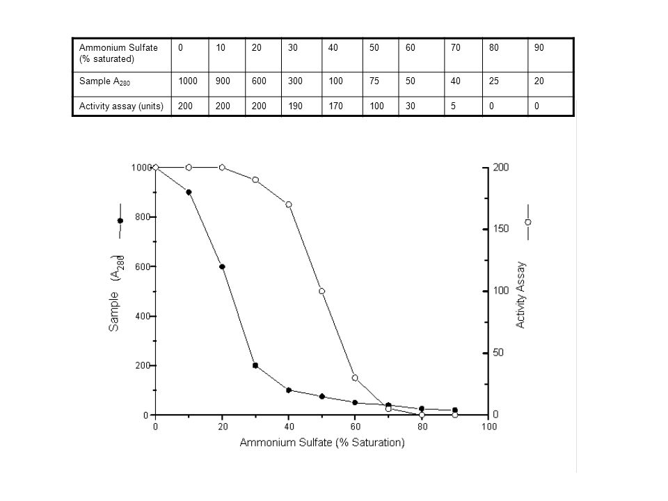 how to make 80 saturated ammonium sulphate solution