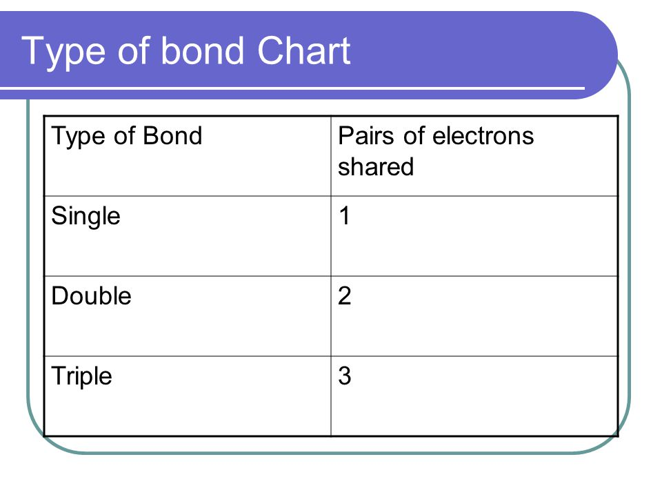Type of bond Chart Type of Bond Pairs of electrons shared Single 1