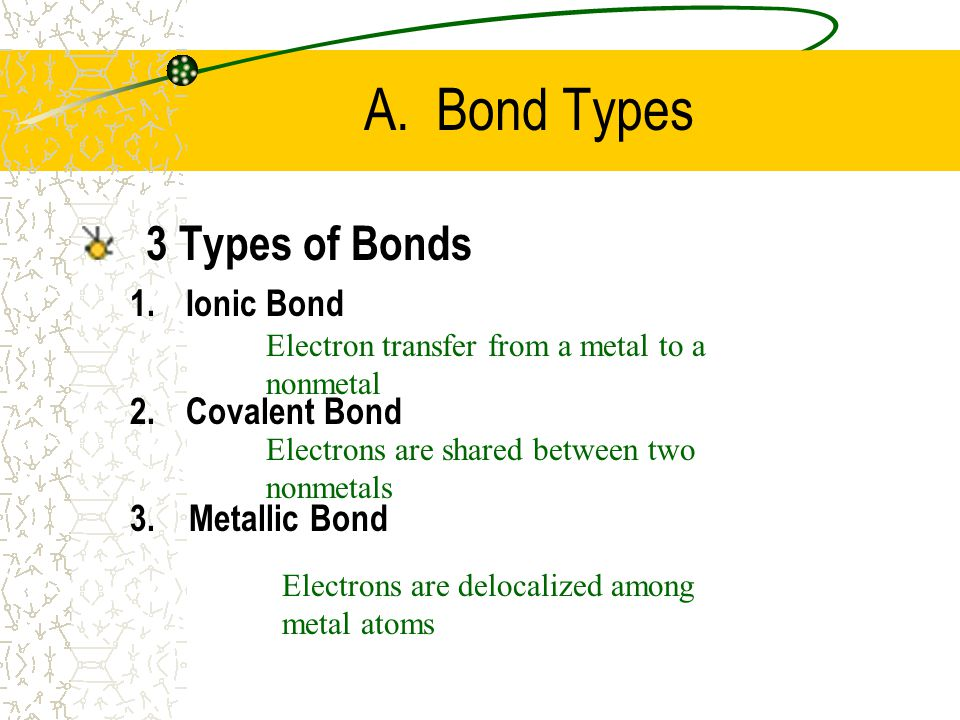A Bond Types 3 Of Bonds Ionic Covalent